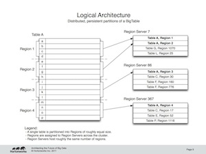"""Logical Architecture"""
