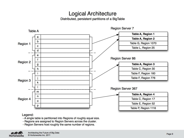 Logical order of presentation in essay