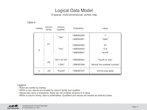 """Logical Data Model"""