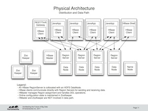"""Physical Architecture"""