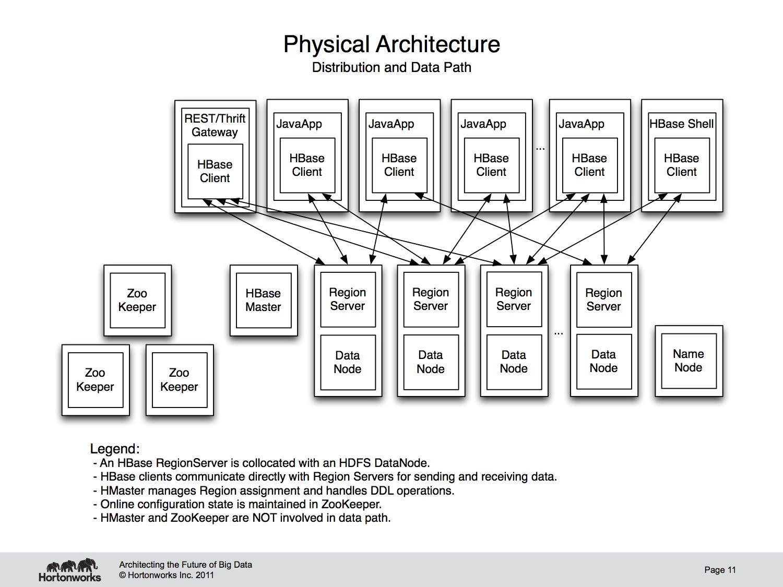 Transcript Of HBase For Architects Presentation Nick Dimiduk - Hbase architecture
